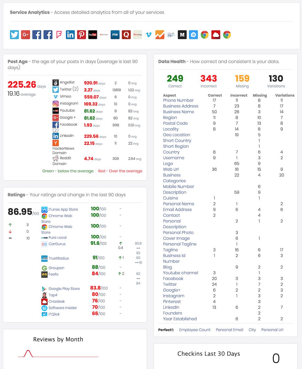 Online Presence and Reputation Dashboard screenshot